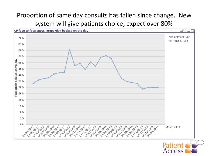 Proportion of same day consults has fallen since change.  New system will give patients choice, expect over 80%