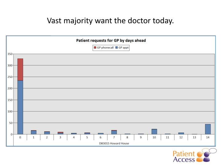 Vast majority want the doctor today.