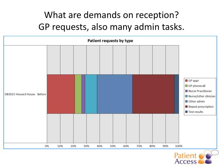 What are demands on reception gp requests also many admin tasks