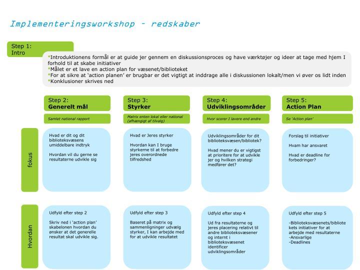 Implementeringsworkshop – redskaber