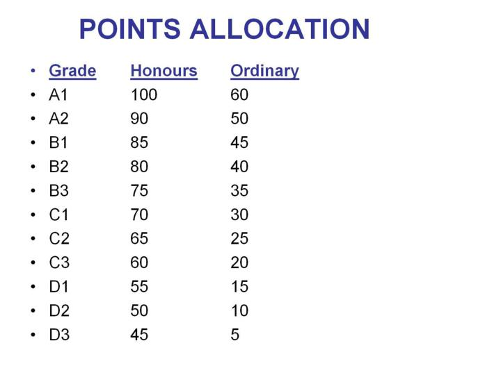 POINTS ALLOCATION