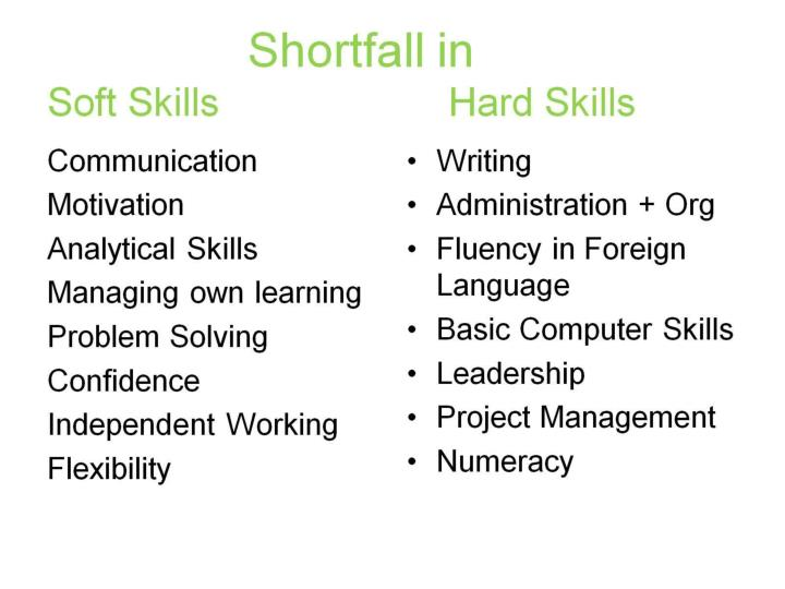 Shortfall in