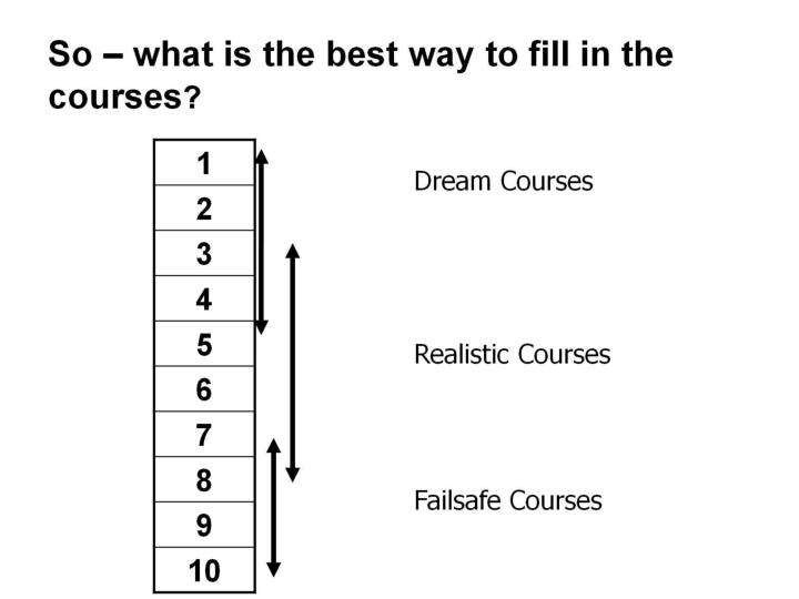 So – what is the best way to fill in the courses