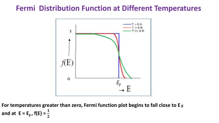 Fermi  Distribution Function at Different Temperatures