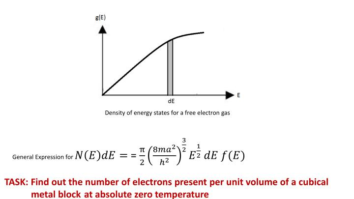 Density of energy states for a free electron gas