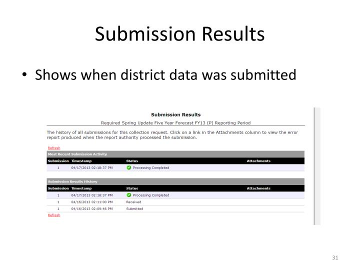 Submission Results
