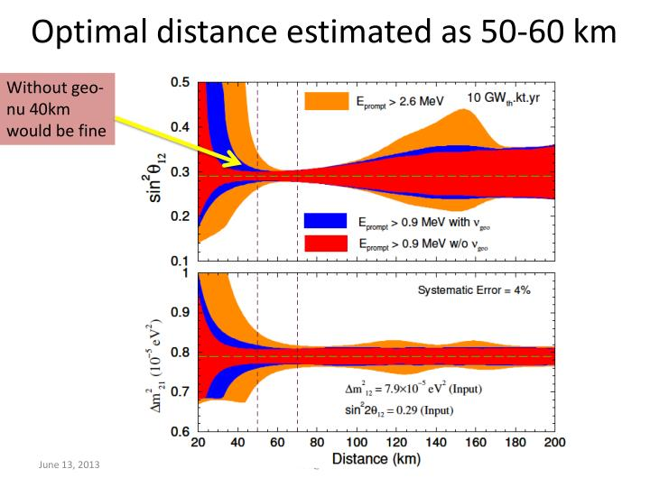 Optimal distance estimated as 50-60 km