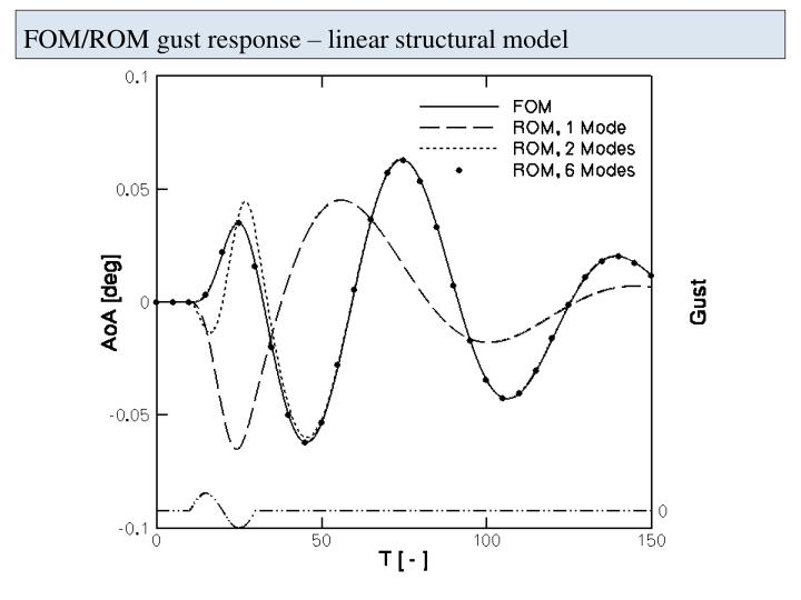 FOM/ROM gust response – linear structural model