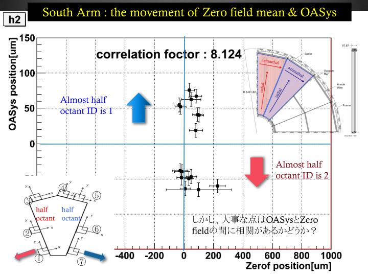 South Arm : the movement of Zero field mean &
