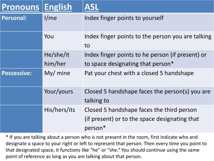 "* If you are talking about a person who is not present in the room, first indicate who and designate a space to your right or left to represent that person. Then every time you point to that designated space, it functions like ""he"" or ""she."" You should continue using the same point of reference as long as you are talking about that person."