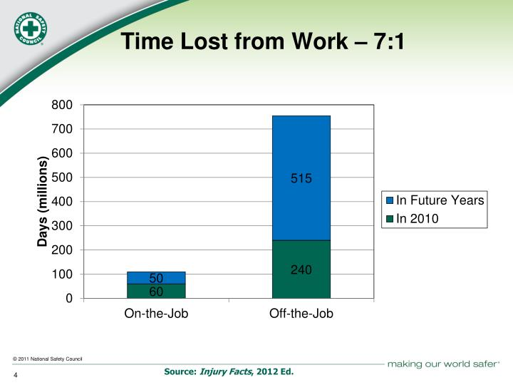Time Lost from Work –