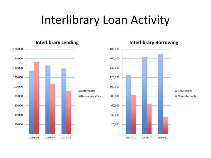 Interlibrary loan activity