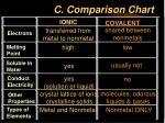 c comparison chart