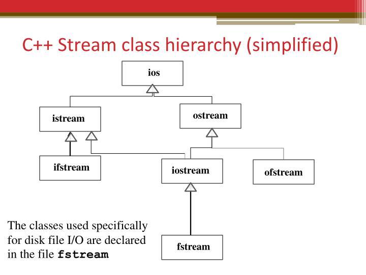 C++ Stream class hierarchy (simplified)
