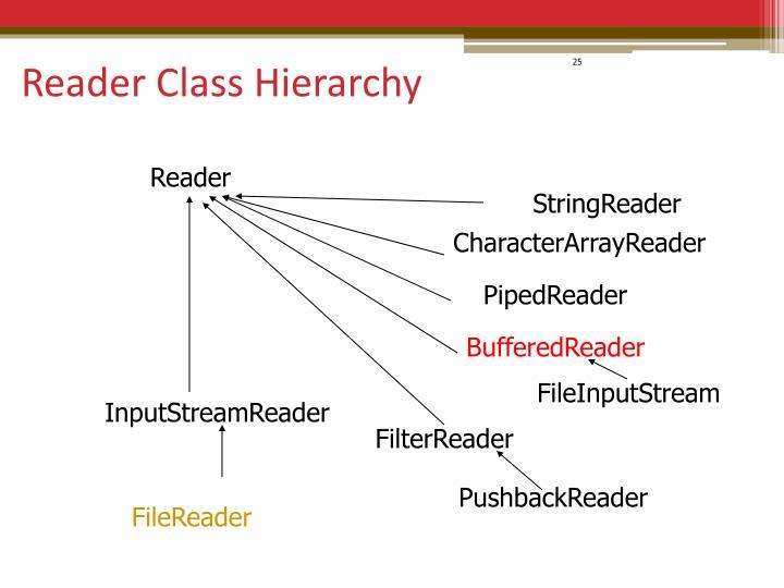 Reader Class Hierarchy