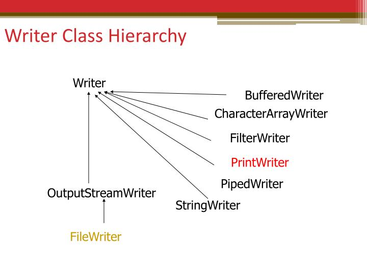 Writer Class Hierarchy