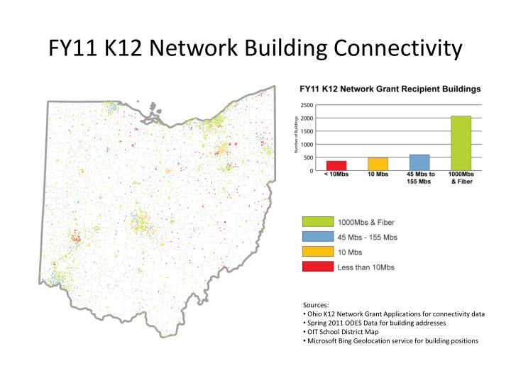Fy11 k12 network building connectivity