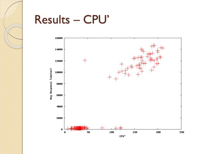 Results – CPU'