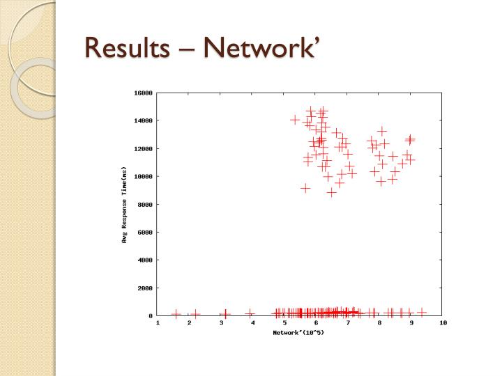Results – Network'