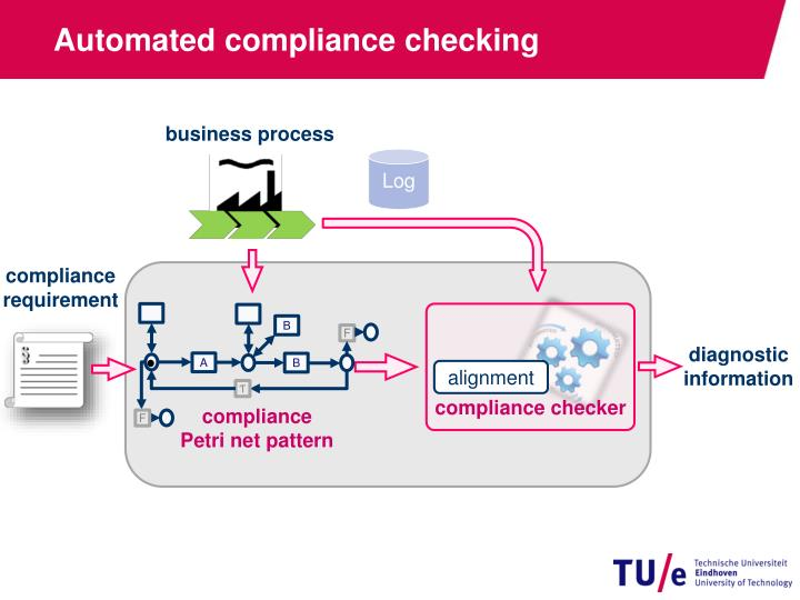 Automated compliance checking