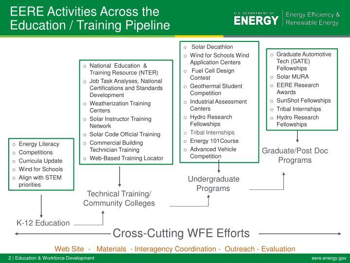 Eere activities across the education training pipeline