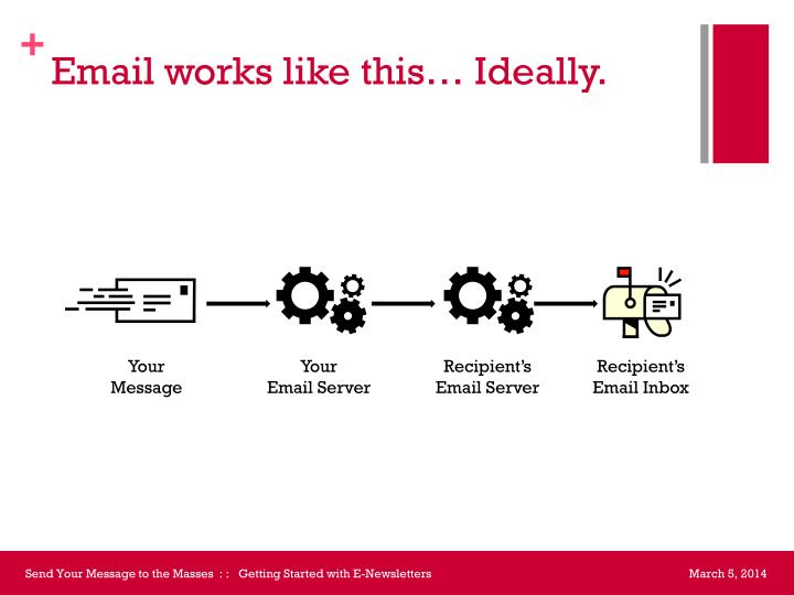 Email works like this… Ideally.