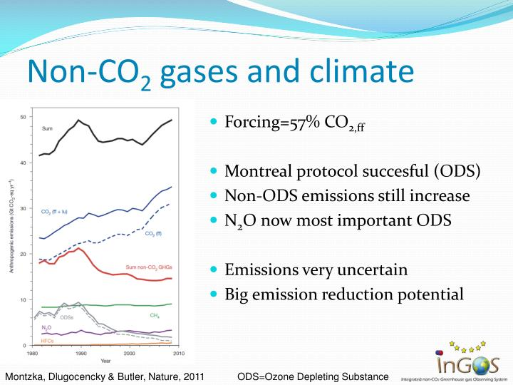 Non co 2 gases and climate