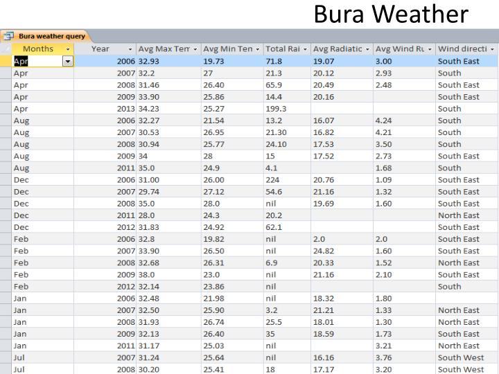 Bura Weather