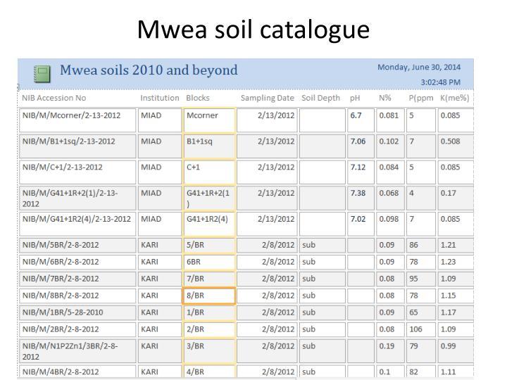 Mwea soil catalogue