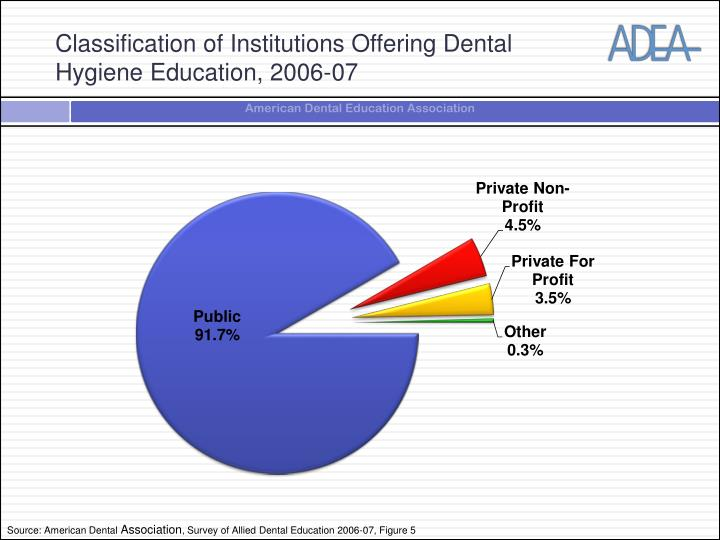 Classification of institutions offering dental hygiene education 2006 07