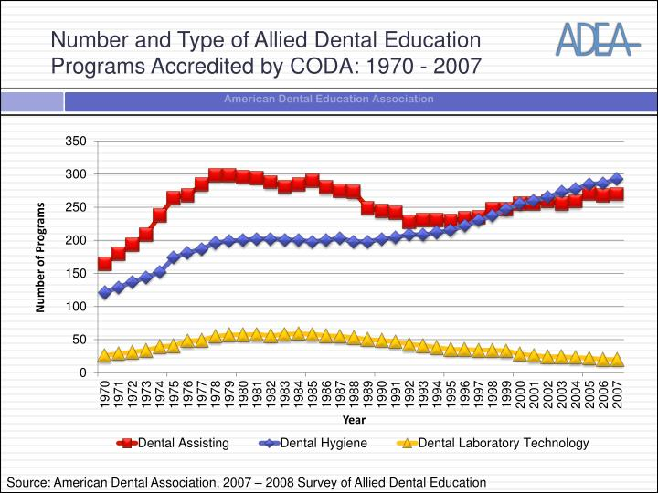 Number and type of allied dental education programs accredited by coda 1970 2007