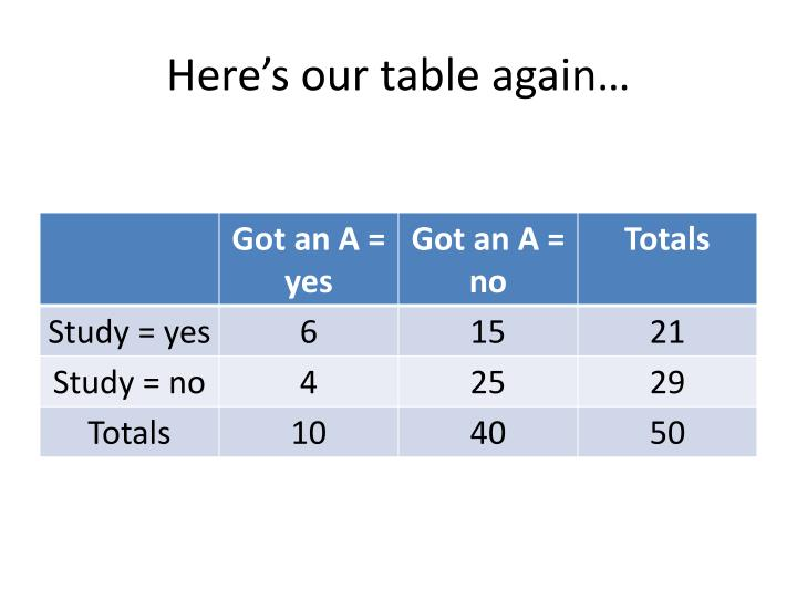 Here's our table again…