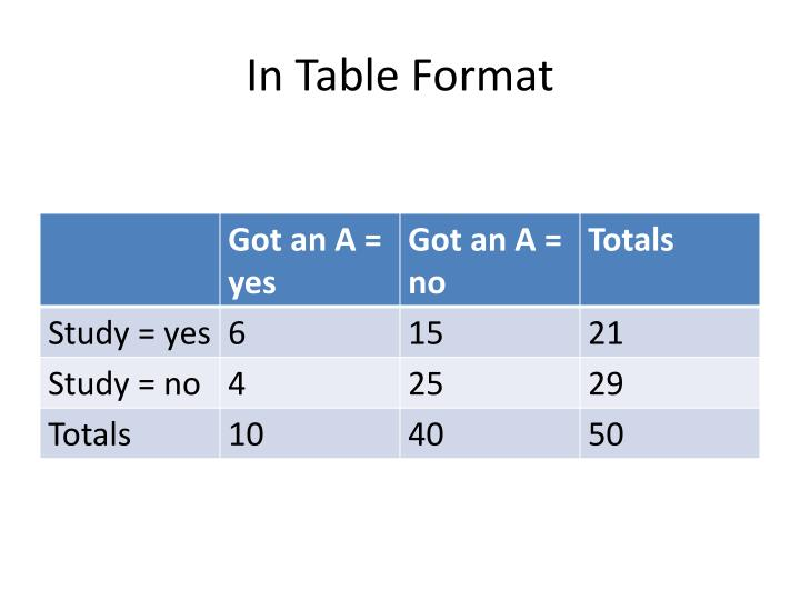In Table Format