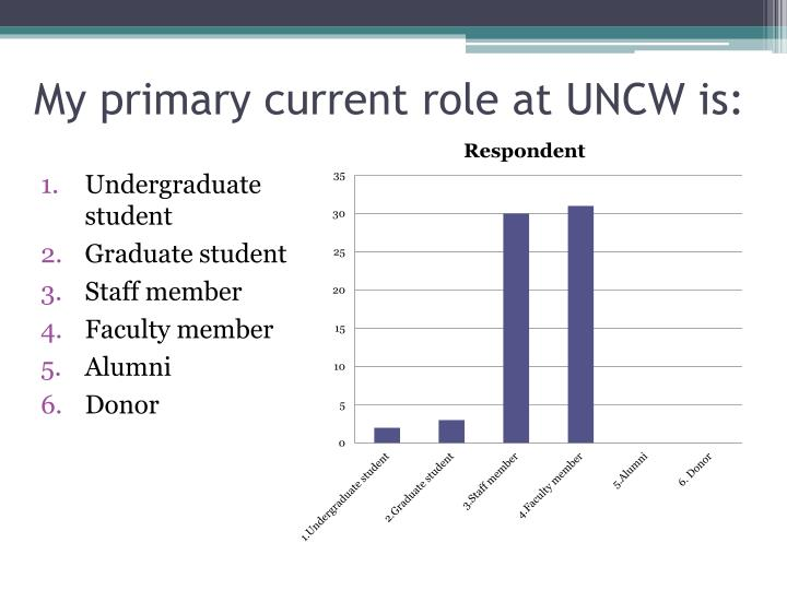 My primary current role at UNCW is: