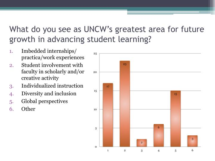 What do you see as uncw s greatest area for future growth in advancing student learning