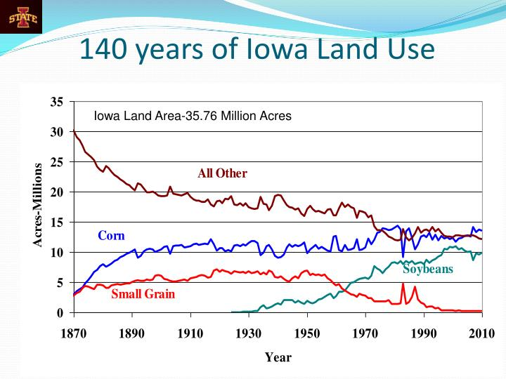 140 years of Iowa Land Use