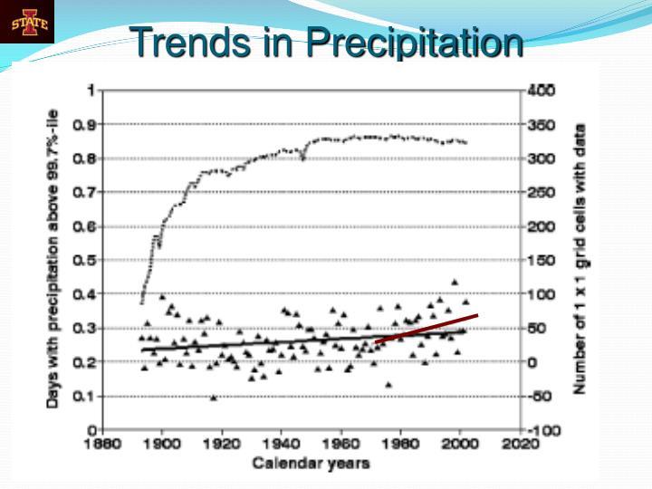 Trends in Precipitation