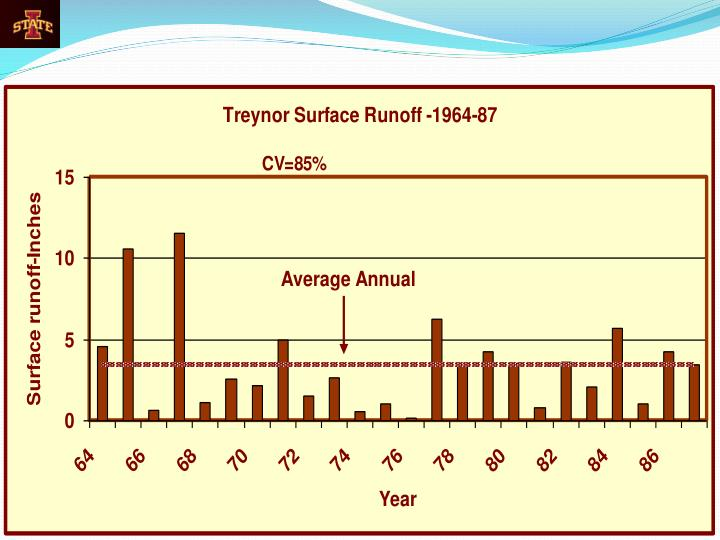 Trends in iowa water run off