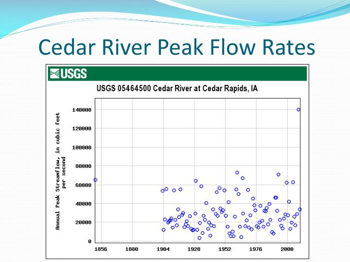 Cedar River Peak Flow Rates