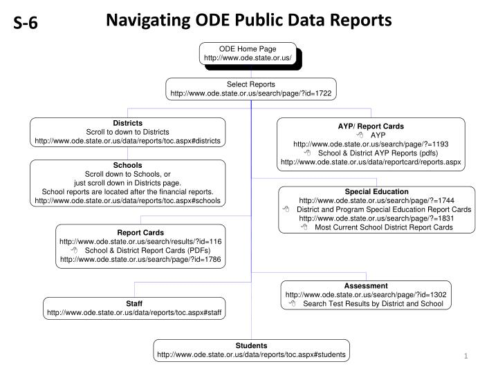 navigating ode public data reports n.