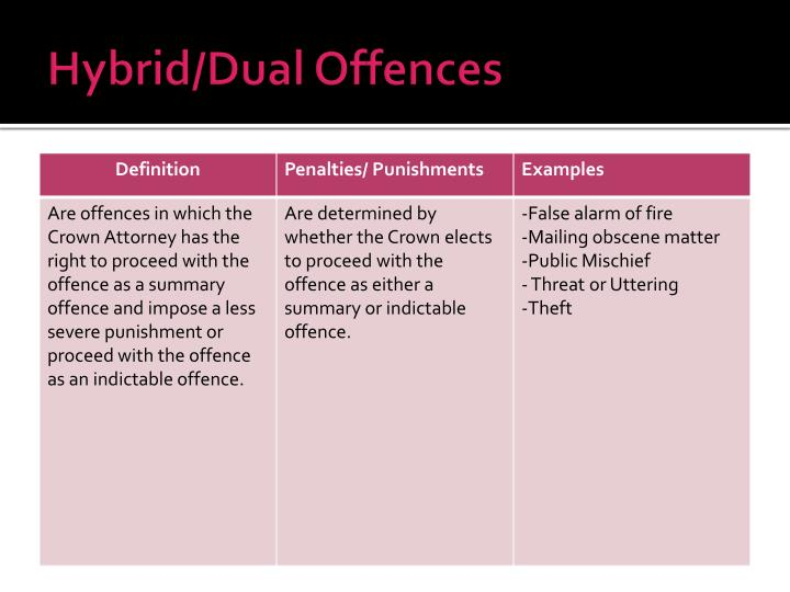Hybrid/Dual Offences