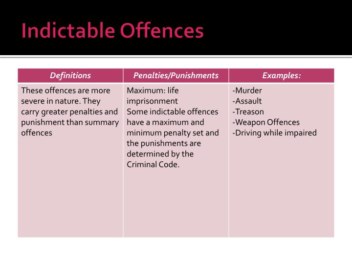 Indictable Offences