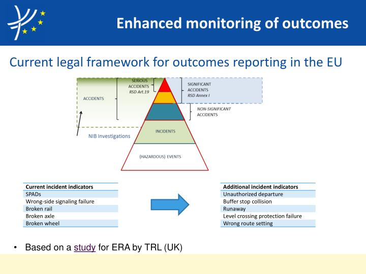Enhanced monitoring of outcomes
