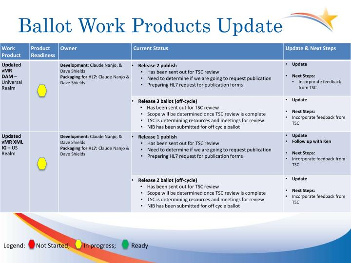 Ballot Work Products Update