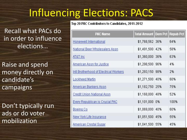Influencing Elections: PACS