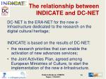 the relationship between indicate and dc net