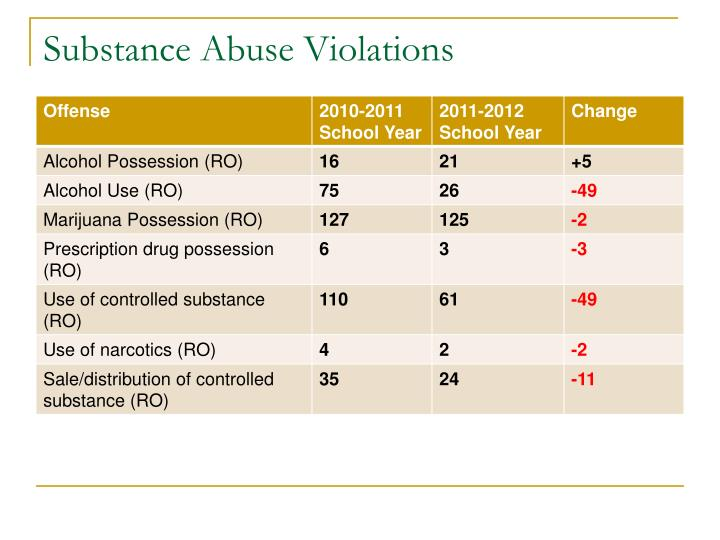 Substance Abuse Violations