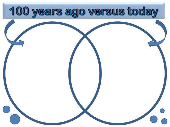 100 years ago versus today