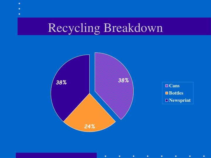 Recycling breakdown