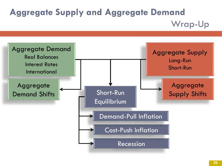 Aggregate Supply and Aggregate Demand